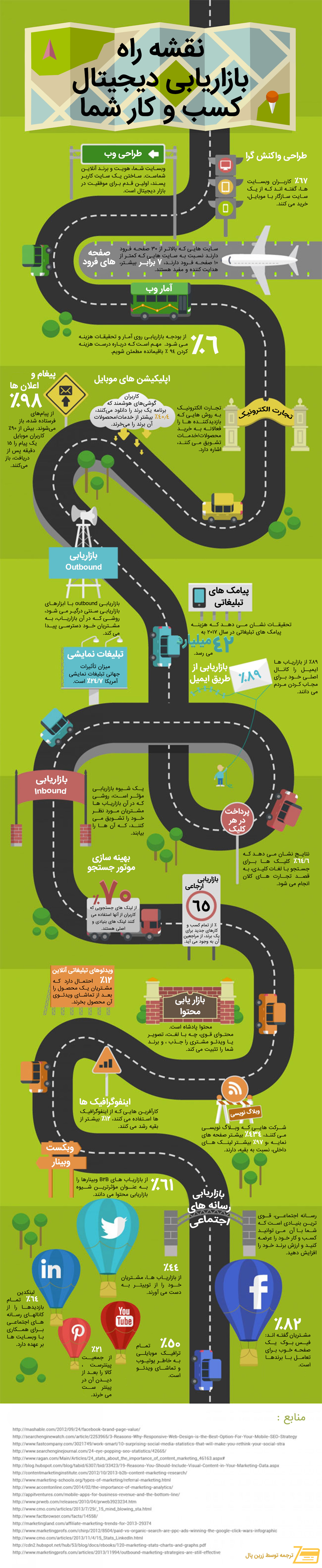 digital-marketing-road-map-for-your-business-infographic