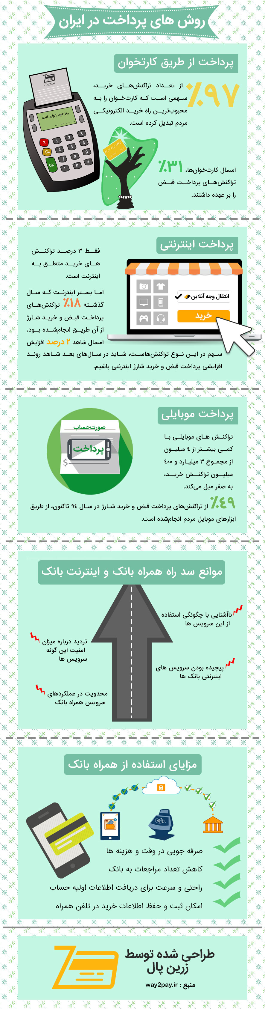 payment-methods-in-iran-infographic