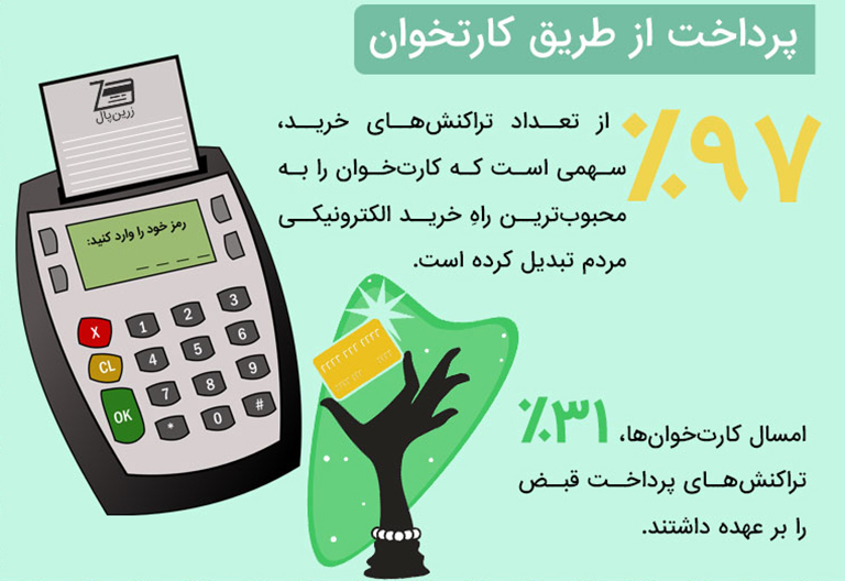 payment-methods-in-iran