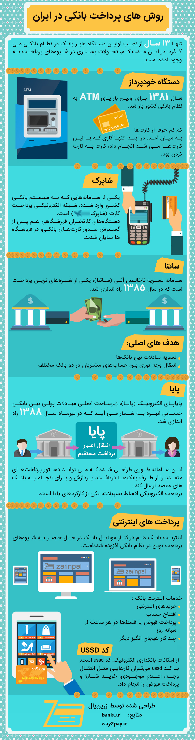 banking-payment-methods-in-iran-infographic